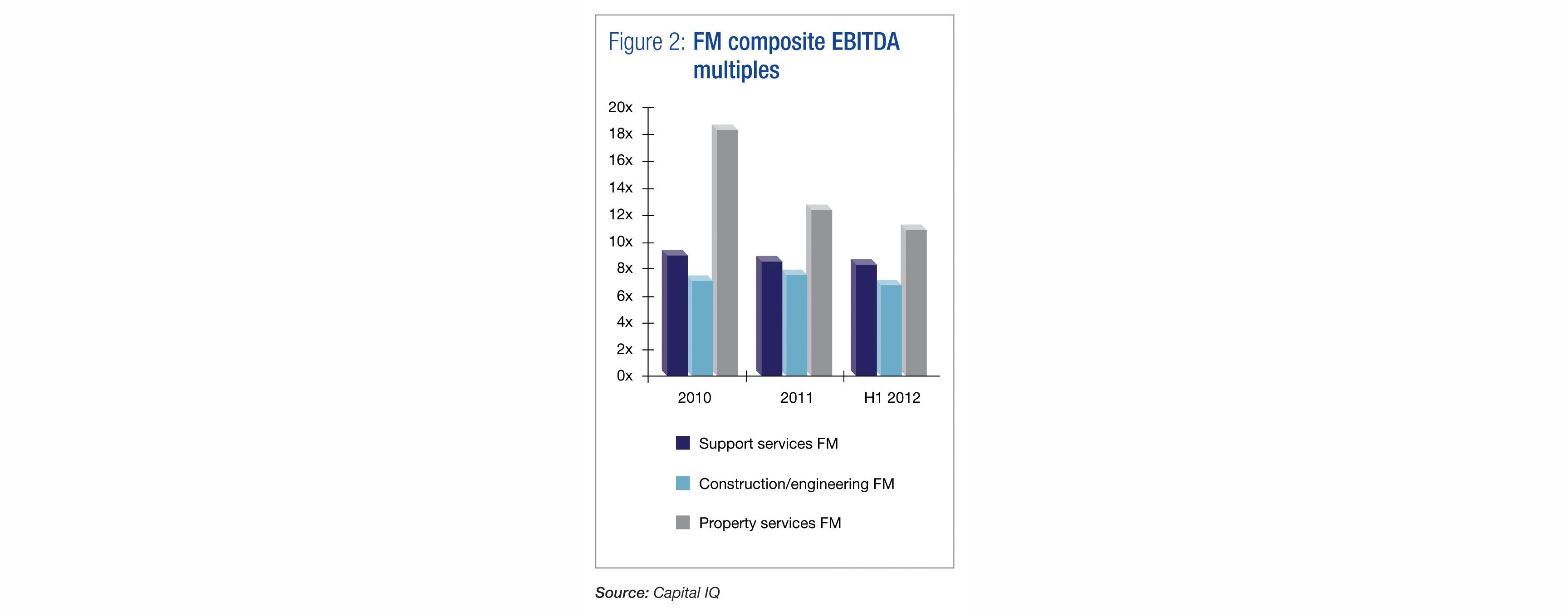 FM composite EBITDA multiples