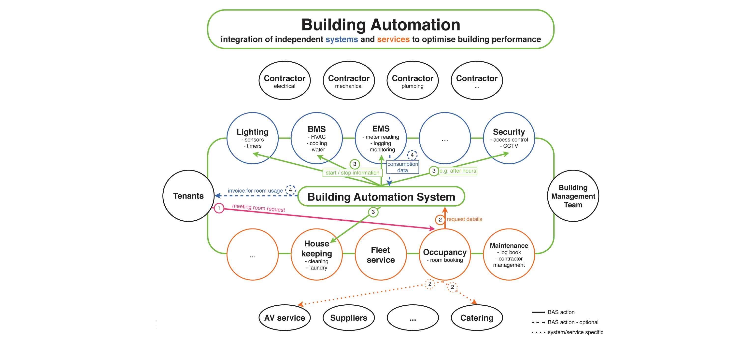 Building Automation diagram