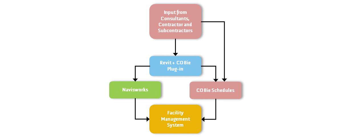 BIM for FM workflow diagram (C) Arkhefield