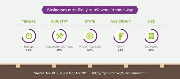 MYOB-Teleworking-infographic-04